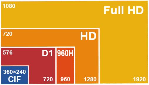 مقایسه کیفیت تصاویر دوربین مداربسته