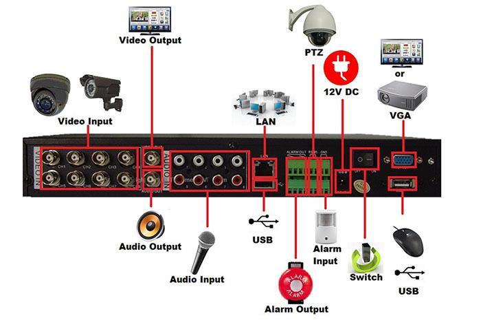 ورودی/خروجی های دستگاه DVR