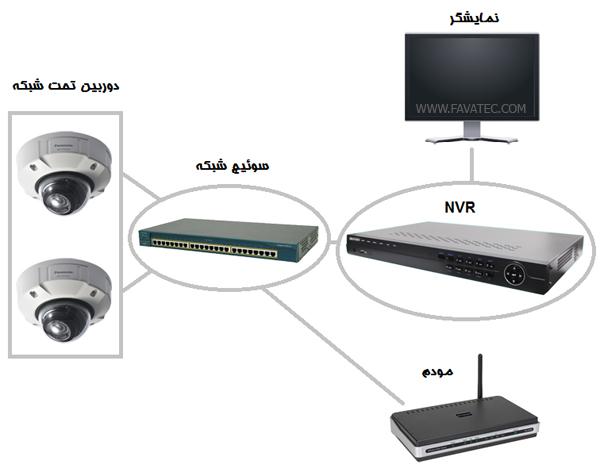 تجهیزات سیستم مدار بسته تحت شبکه